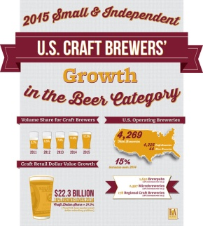 Small, independent brewers continue to grow doubledigits