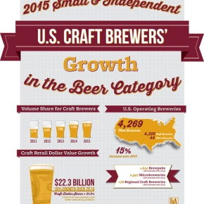 Small, independent brewers continue to grow double digits