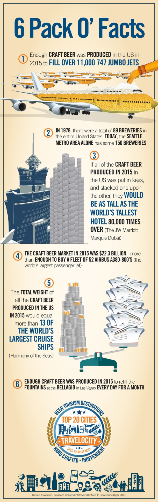 Travelocity Beer Tourism Infographic